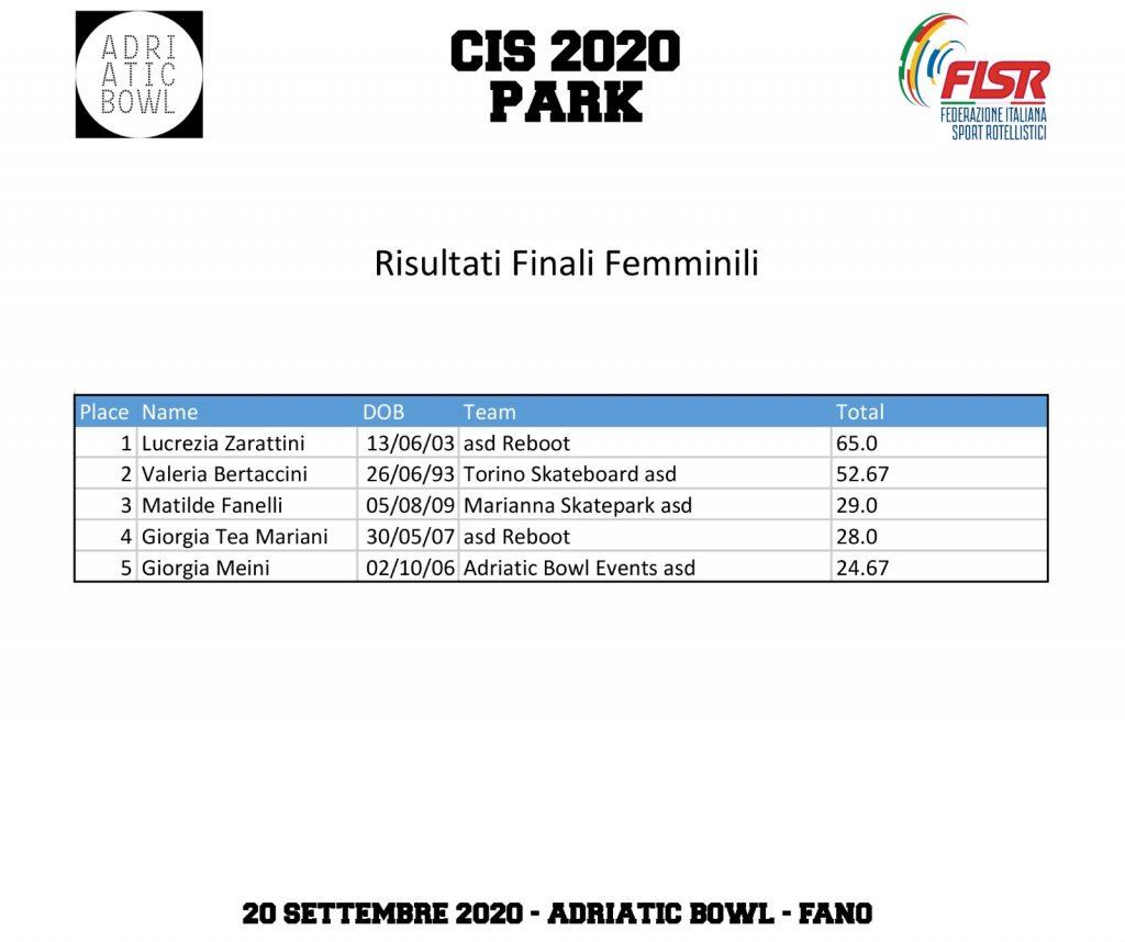 Classifiche Femmine CIS Park 2020