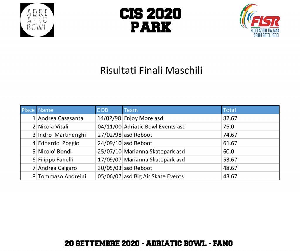 Classifiche Maschi CIS Park 2020