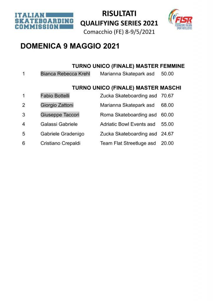 Risultati Qualifying Series 2021 Comacchio - 3