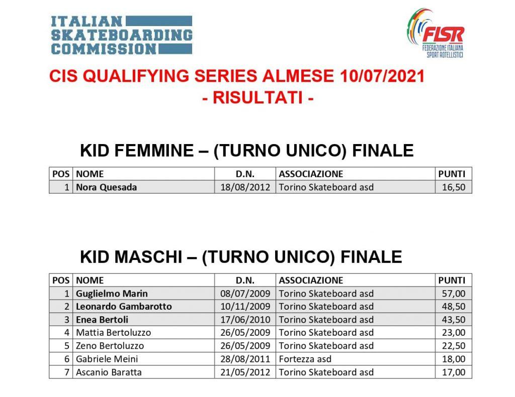 Classifica Qualifying Series Almese cat. KID