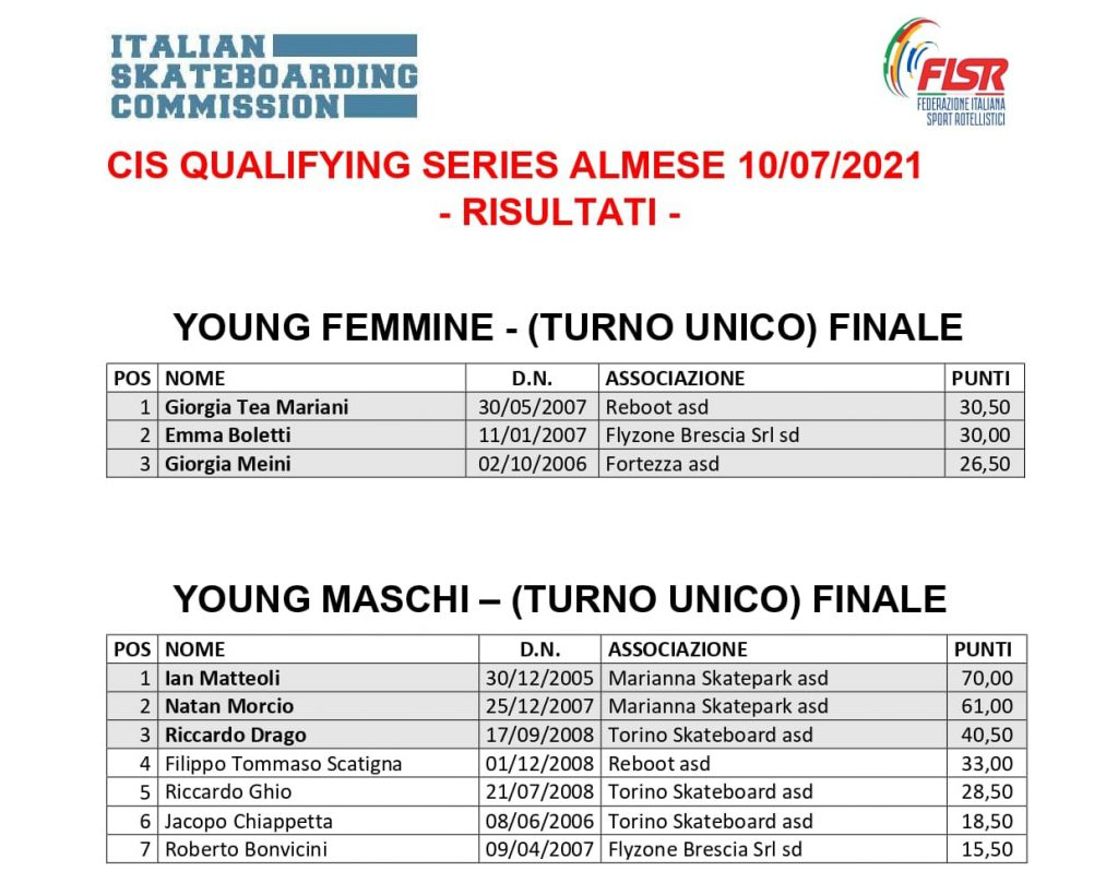 Classifica Qualifying Series Almese cat. YOUNG