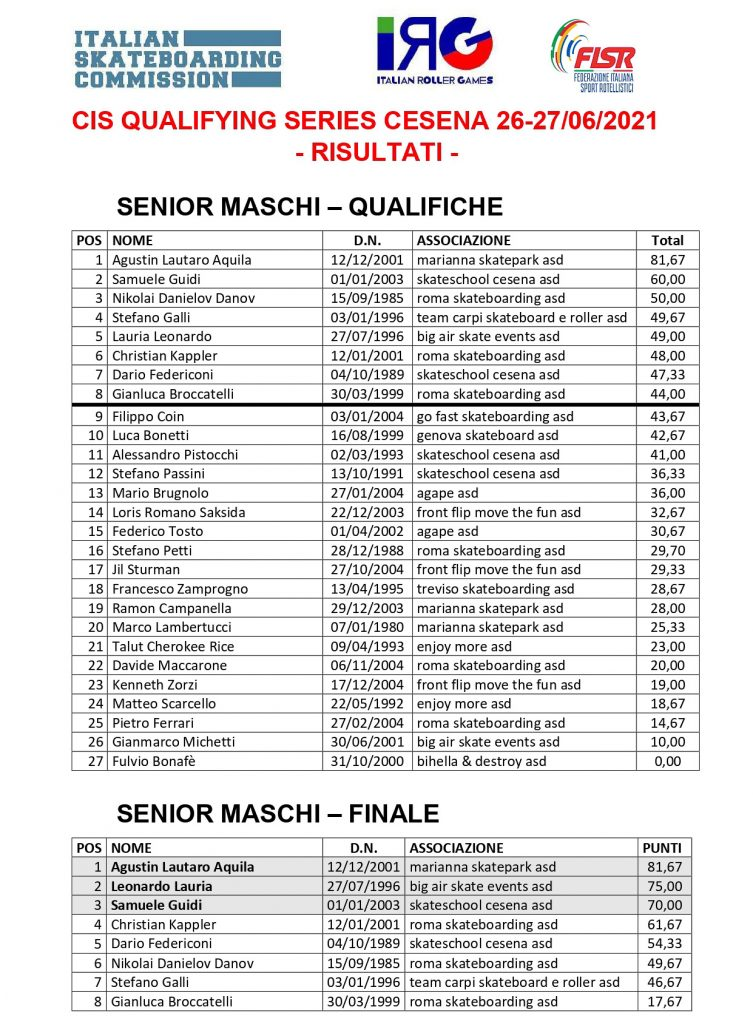 Classifiche Qualifying Series Cesena - Senior Maschi