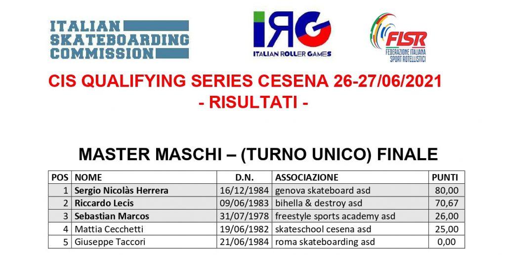 Classifiche Qualifying Series Cesena - Master Maschi