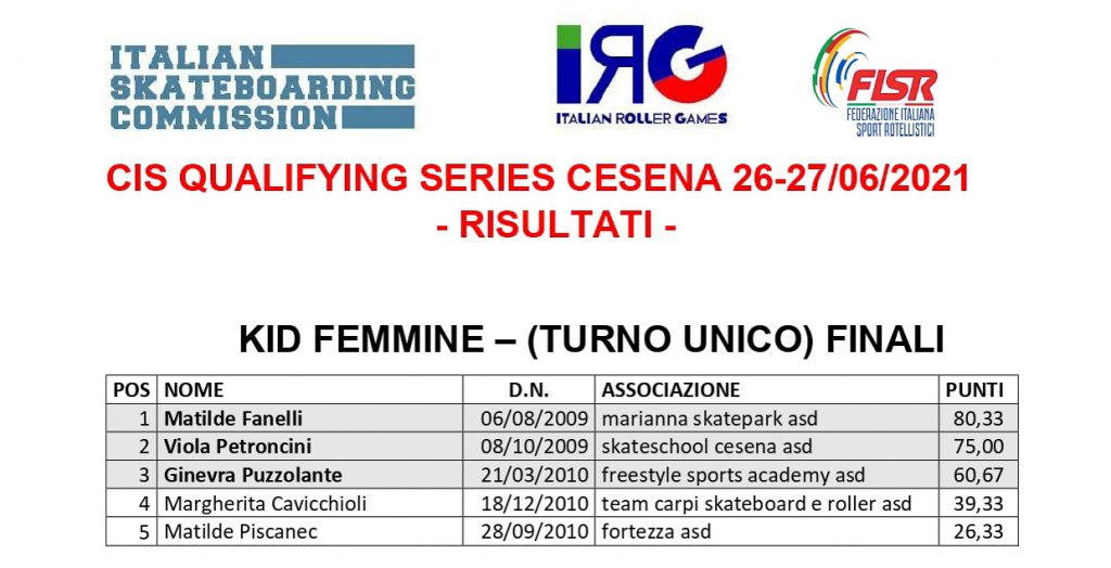 Classifiche Qualifying Series Cesena - Kid Femmine
