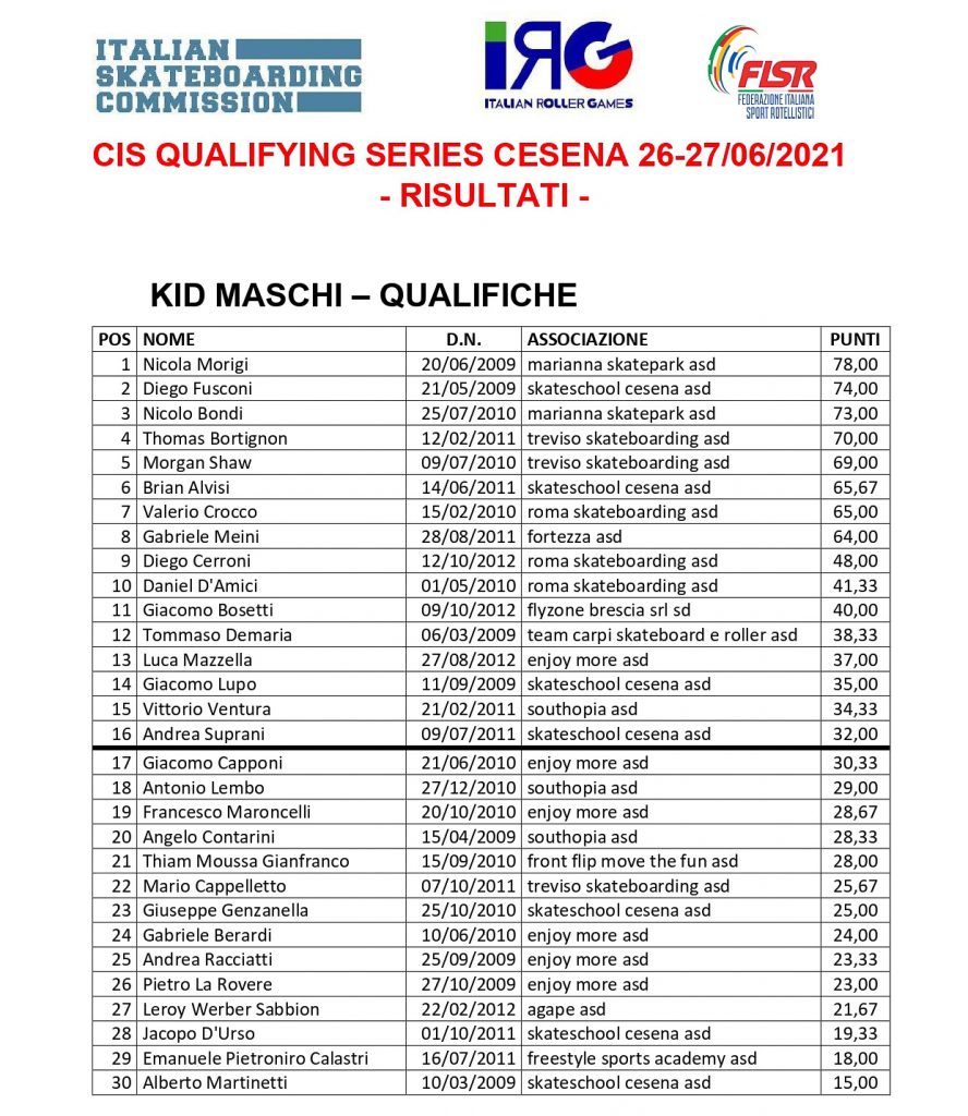 Classifiche Qualifying Series Cesena - Kid Maschi 1