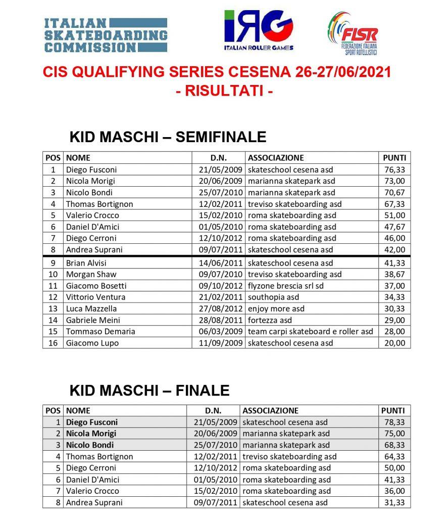 Classifiche Qualifying Series Cesena - Kid Maschi 2